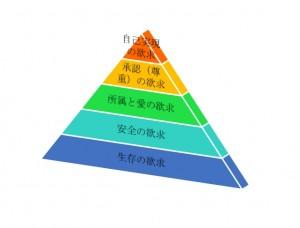 欲求5段階